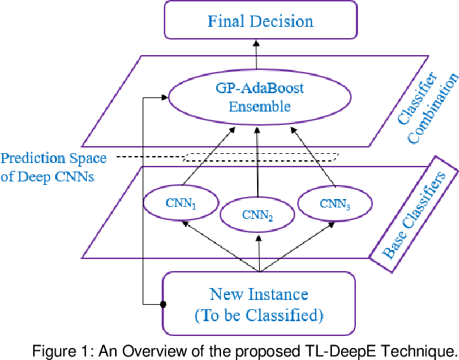 PDF] Transfer Learning and Meta Classification Based Deep