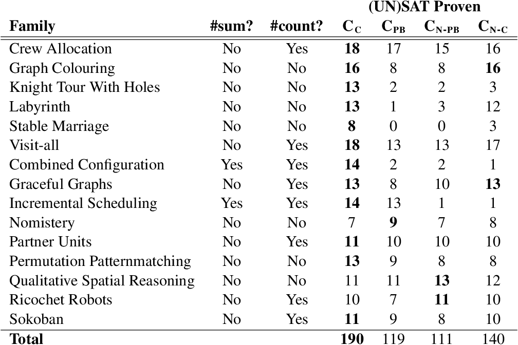 Figure 2 for LP2PB: Translating Answer Set Programs into Pseudo-Boolean Theories