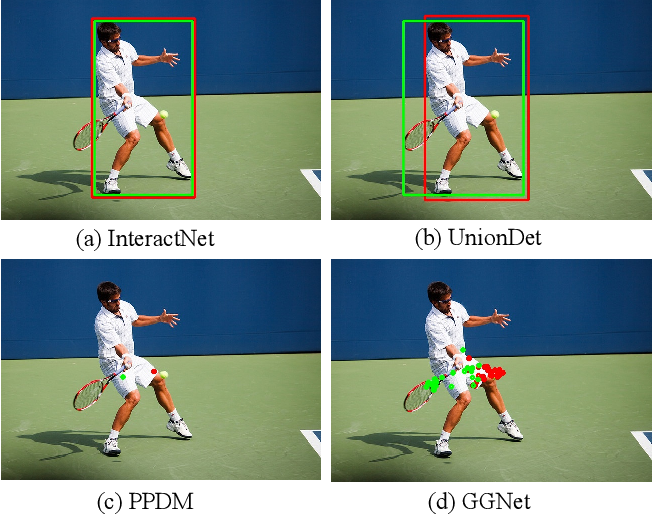 Figure 1 for Glance and Gaze: Inferring Action-aware Points for One-Stage Human-Object Interaction Detection