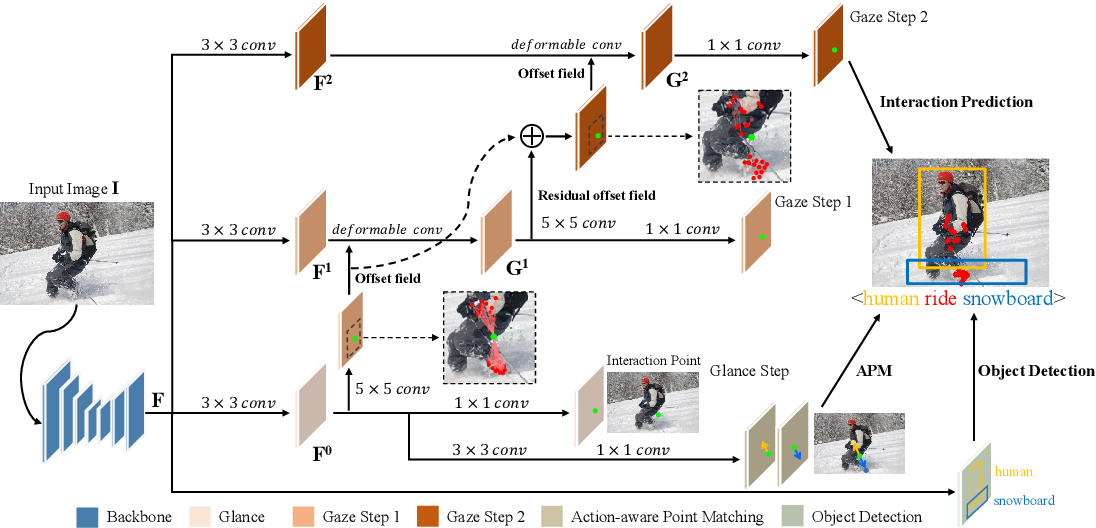Figure 3 for Glance and Gaze: Inferring Action-aware Points for One-Stage Human-Object Interaction Detection