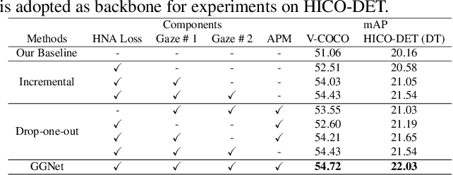 Figure 2 for Glance and Gaze: Inferring Action-aware Points for One-Stage Human-Object Interaction Detection