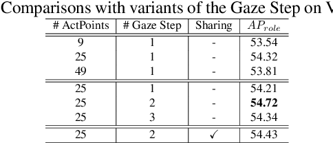 Figure 4 for Glance and Gaze: Inferring Action-aware Points for One-Stage Human-Object Interaction Detection