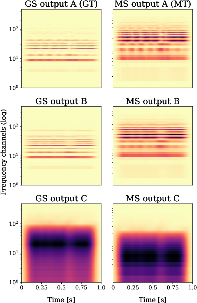 Figure 1 for Machines listening to music: the role of signal representations in learning from music