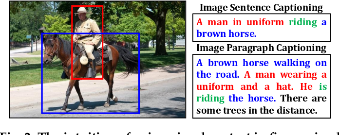 Figure 3 for Context-Aware Visual Policy Network for Fine-Grained Image Captioning