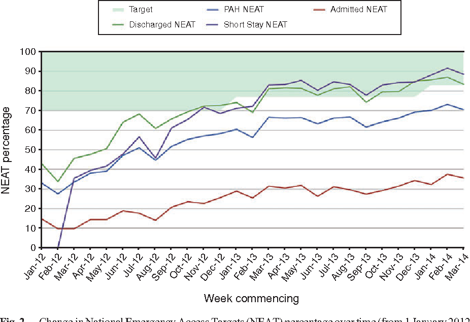 Fig. 2. Change inNational EmergencyAccess Targets (NEAT) percentage over time (from1 January 2012 to31March2014).Note, theNEATpercentage is theproportionofpatients exiting theemergencydepartment (ED) within 4 h of presentation. Target, target set by Queensland Health; PAHNEAT, NEAT percentage for all ED presentations to the Princess Alexandra Hospital; Admitted NEAT, NEAT percentage for all patients admitted to inpatient beds; Discharged NEAT, NEAT for all patients discharged directly from the ED; Short Stay NEAT, NEAT percentage for all patients discharged from the ED short-stay ward. Short stay ward NEAT was not measured routinely prior to March 2012.