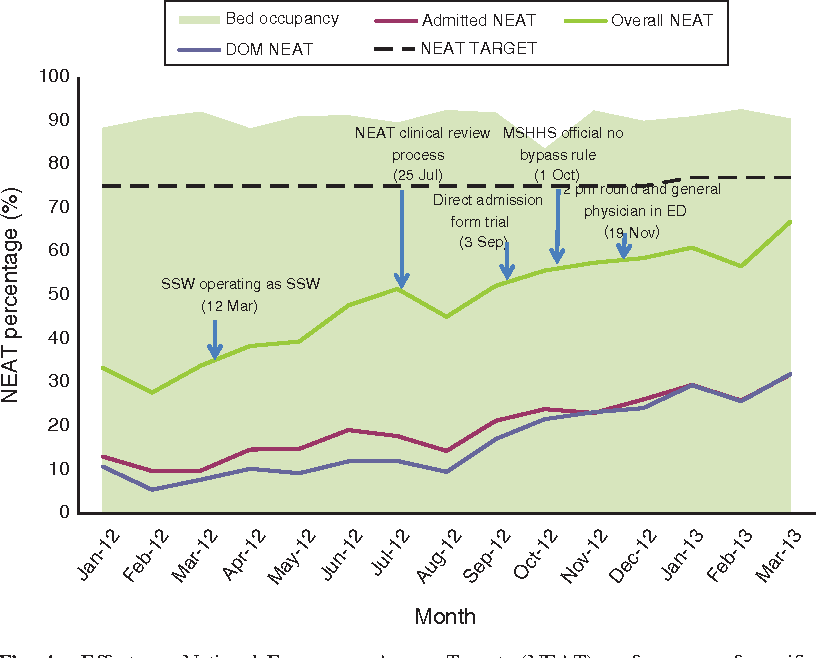 Fig. 4. Effects on National Emergency Access Targets (NEAT) performance of specific strategies. Note, the NEAT percentage is the proportion of patients exiting the emergency department (ED) within 4 h of presentation. Target, target set by Queensland Health; Overall NEAT, NEAT percentage for all ED presentations; DOM NEAT, NEAT percentage for all patients admitted to medical beds; Admitted NEAT, NEAT percentage for all patients admitted to inpatient beds; MSHHS, Metro South Hospital and Health Service; SSW, short stay ward.