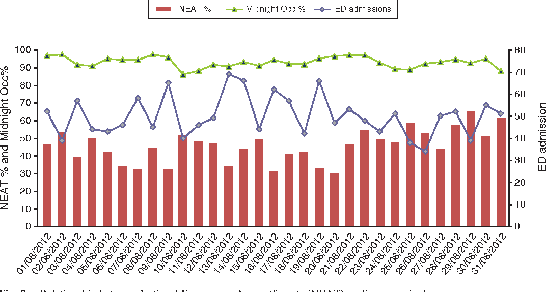 Fig. 7. Relationship between National Emergency Access Targets (NEAT) performance, bed occupancy and emergency department (ED) admission workloads. NEAT %, percentage of all patients exiting the ED within 4 h; Midnight Occ %, percentage of occupied beds at the midnight census; ED admission, number of patients admitted to inpatient beds from the ED.