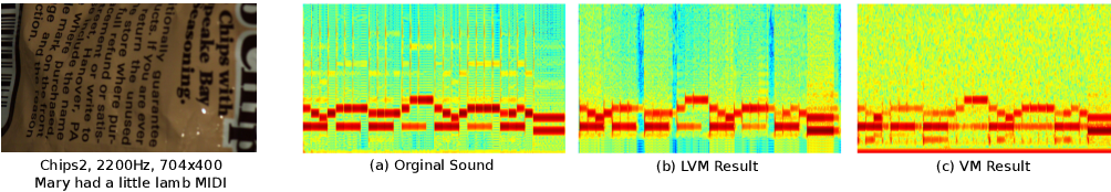 Figure 1 for Local Visual Microphones: Improved Sound Extraction from Silent Video
