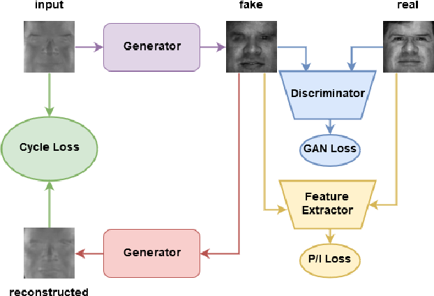Figure 2 for Polarimetric Thermal to Visible Face Verification via Self-Attention Guided Synthesis