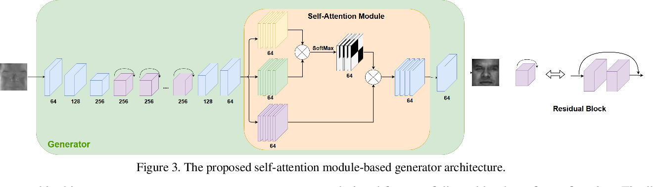 Figure 4 for Polarimetric Thermal to Visible Face Verification via Self-Attention Guided Synthesis