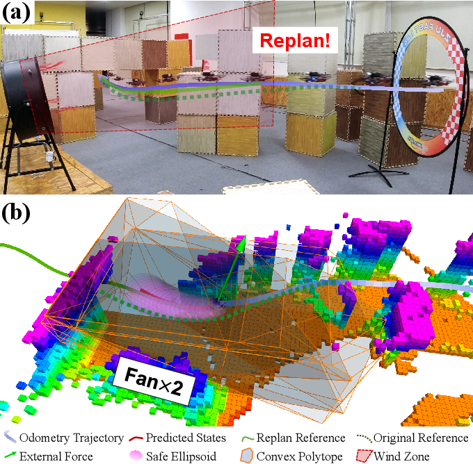 Figure 1 for External Forces Resilient Safe Motion Planning for Quadrotor