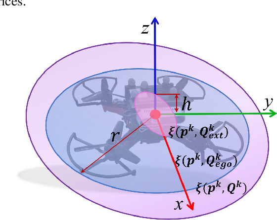 Figure 3 for External Forces Resilient Safe Motion Planning for Quadrotor