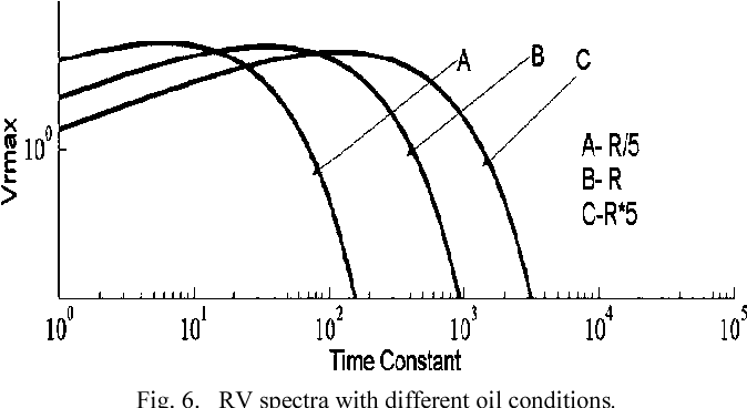 Analysis Of Variations In Measured Recovery Voltage Peaks Due To