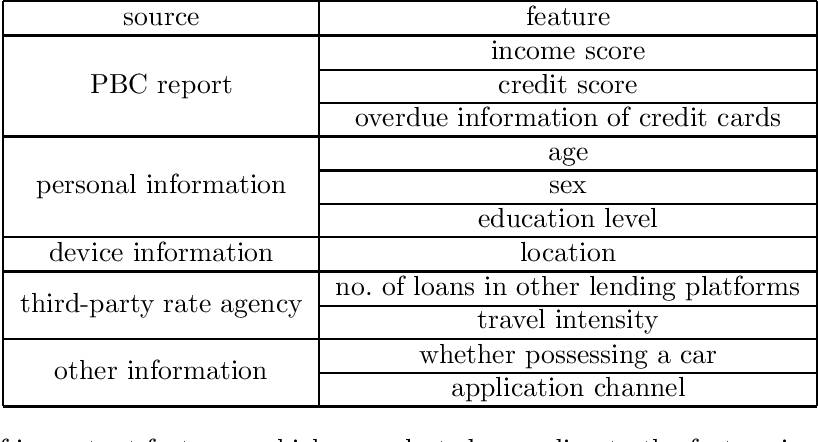 Figure 3 for Gradient Boosting Survival Tree with Applications in Credit Scoring