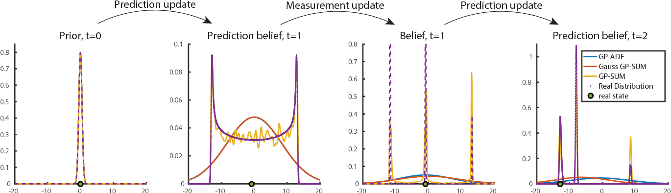Figure 1 for GP-SUM. Gaussian Processes Filtering of non-Gaussian Beliefs