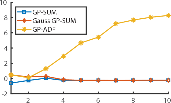 Figure 2 for GP-SUM. Gaussian Processes Filtering of non-Gaussian Beliefs