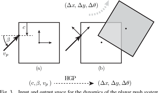 Figure 3 for GP-SUM. Gaussian Processes Filtering of non-Gaussian Beliefs