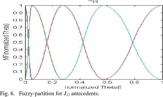 Genetic Algorithm Based Adaptive Fuzzy Logic Systems For Dynamic