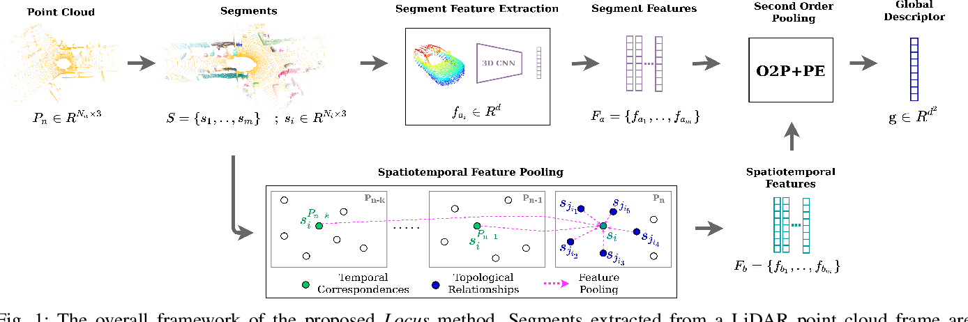 Figure 1 for Locus: LiDAR-based Place Recognition using Spatiotemporal Higher-Order Pooling