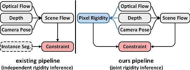 Figure 1 for EffiScene: Efficient Per-Pixel Rigidity Inference for Unsupervised Joint Learning of Optical Flow, Depth, Camera Pose and Motion Segmentation
