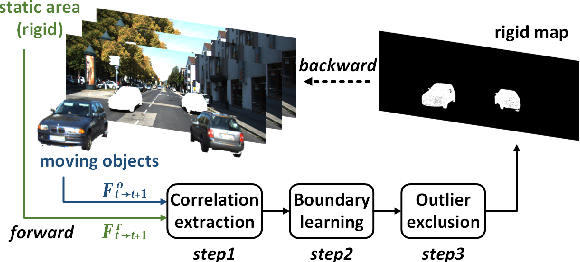 Figure 3 for EffiScene: Efficient Per-Pixel Rigidity Inference for Unsupervised Joint Learning of Optical Flow, Depth, Camera Pose and Motion Segmentation