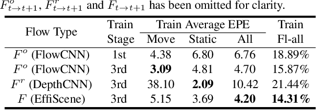 Figure 4 for EffiScene: Efficient Per-Pixel Rigidity Inference for Unsupervised Joint Learning of Optical Flow, Depth, Camera Pose and Motion Segmentation