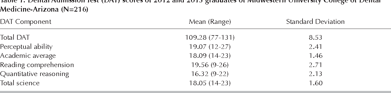 Table 1 from Correlation Between Students' Dental Admission