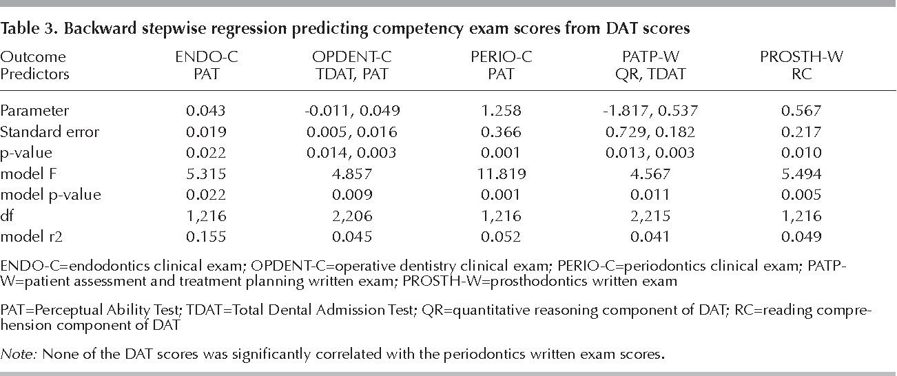 Table 3 from Correlation Between Students' Dental Admission Test
