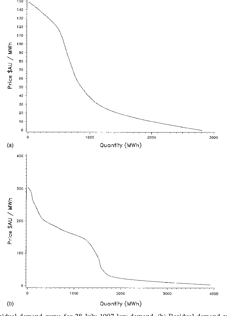 Figure 2 from quantifying the supply side benefits from forward a residual demand curve for 28 july 1997 low demand pooptronica