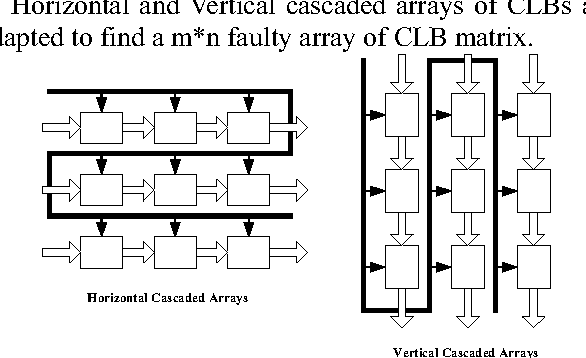 Figure 3 from A Testing Approach for Xilinx FPGA's CLB