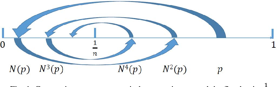 Figure 1 for Contracting and Involutive Negations of Probability Distributions