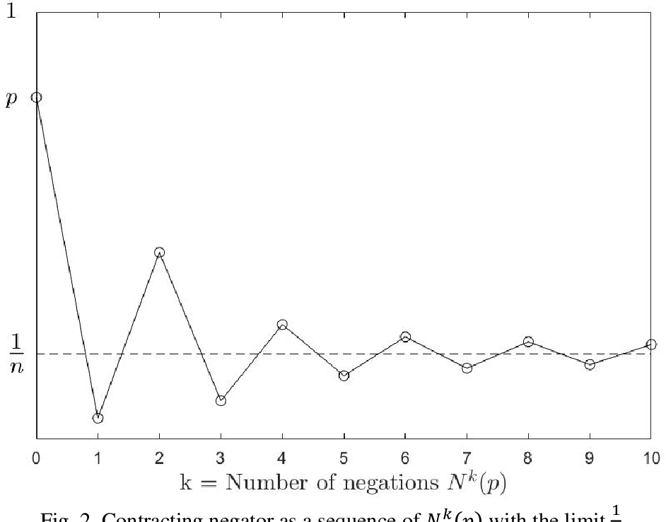 Figure 2 for Contracting and Involutive Negations of Probability Distributions
