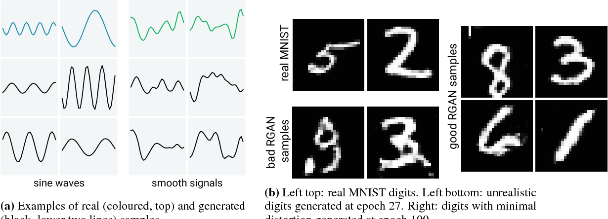 Figure 2 for Real-valued (Medical) Time Series Generation with Recurrent Conditional GANs