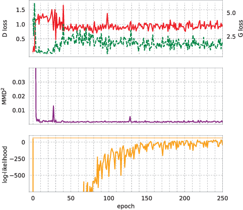 Figure 4 for Real-valued (Medical) Time Series Generation with Recurrent Conditional GANs