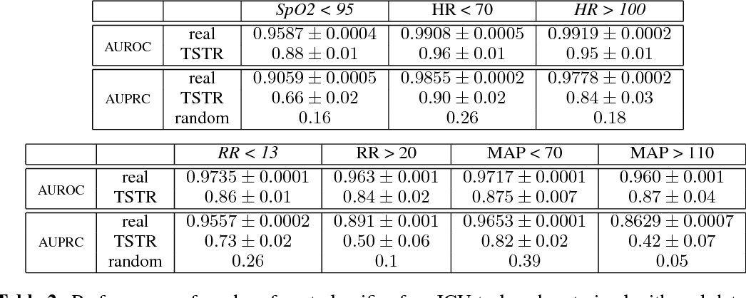 Figure 3 for Real-valued (Medical) Time Series Generation with Recurrent Conditional GANs