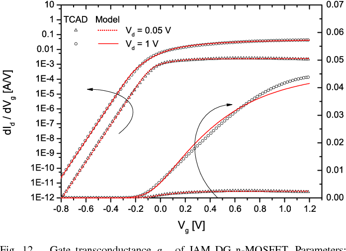 Fig. 12. Gate transconductance gm of JAM DG n-MOSFET. Parameters: Vd = 0.05 / 1 [V], ND = 1019 cm−3, Lg = 22 nm, Lsd = 10 nm, Tch = 10 nm, AND Tox = 2 nm. Symbols: TCAD. Lines: model.