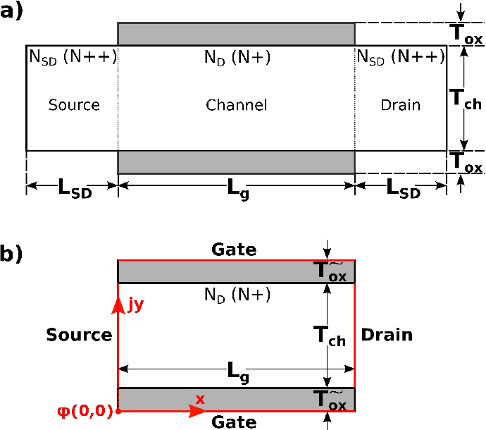 Fig. 1. (a) Longitudinal cross section of the simulated JAM DG n-MOSFET showing its physical device dimensions and doping profile. ND is the channel and NSD is the source/drain doping concentration. (b) Simplified model structure including its coordinate system. Red lines: boundaries.
