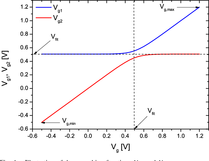 Fig. 4. Illustration of the smoothing functions Vg1 and Vg2.