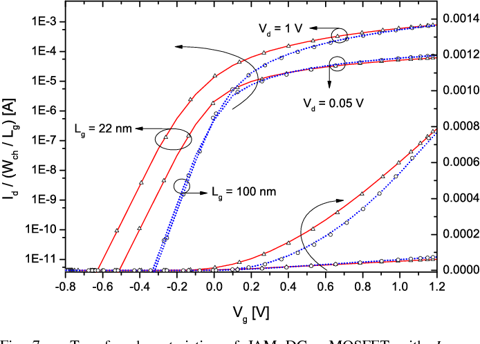 Fig. 7. Transfer characteristics of JAM DG n-MOSFET with Id normalized by (Wch/Lg). Parameters: Vd = 0.05/1[V], ND = 1019cm−3, Lg = 22 nm, 100 nm, Lsd = 10 nm, Tch = 10 nm, and Tox = 2 nm. Symbols: TCAD. Lines: model.