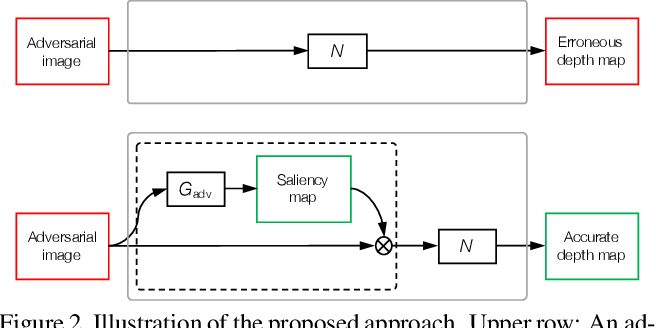 Figure 3 for Analysis of Deep Networks for Monocular Depth Estimation Through Adversarial Attacks with Proposal of a Defense Method