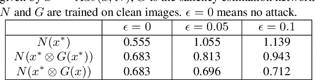 Figure 2 for Analysis of Deep Networks for Monocular Depth Estimation Through Adversarial Attacks with Proposal of a Defense Method
