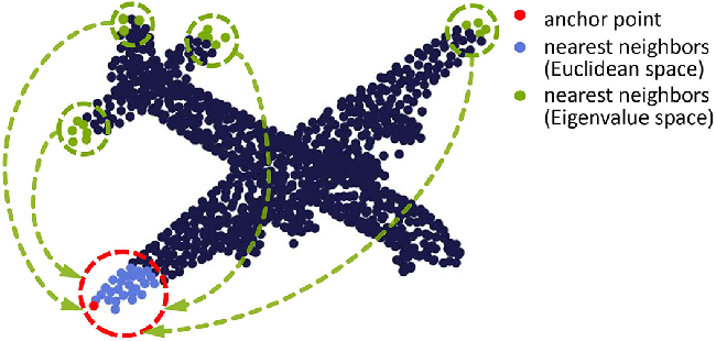 Figure 1 for Geometry Sharing Network for 3D Point Cloud Classification and Segmentation