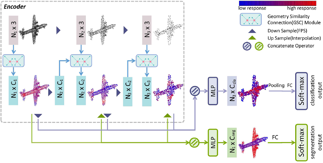 Figure 3 for Geometry Sharing Network for 3D Point Cloud Classification and Segmentation