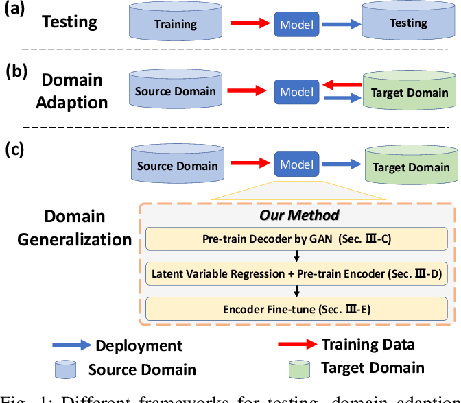 Figure 1 for Domain Generalization for Vision-based Driving Trajectory Generation
