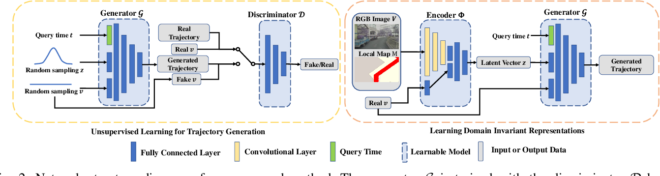 Figure 2 for Domain Generalization for Vision-based Driving Trajectory Generation