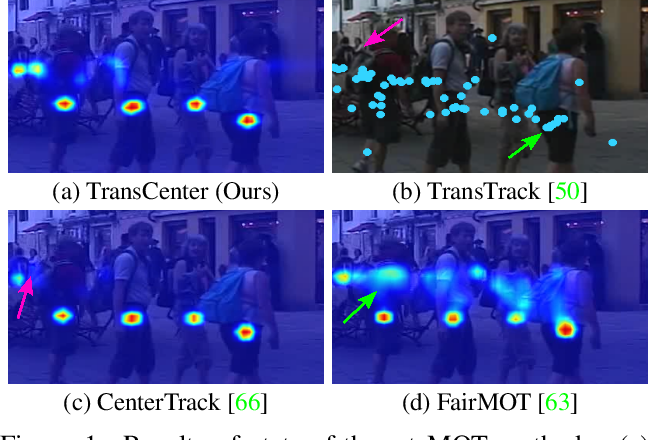 Figure 1 for TransCenter: Transformers with Dense Queries for Multiple-Object Tracking