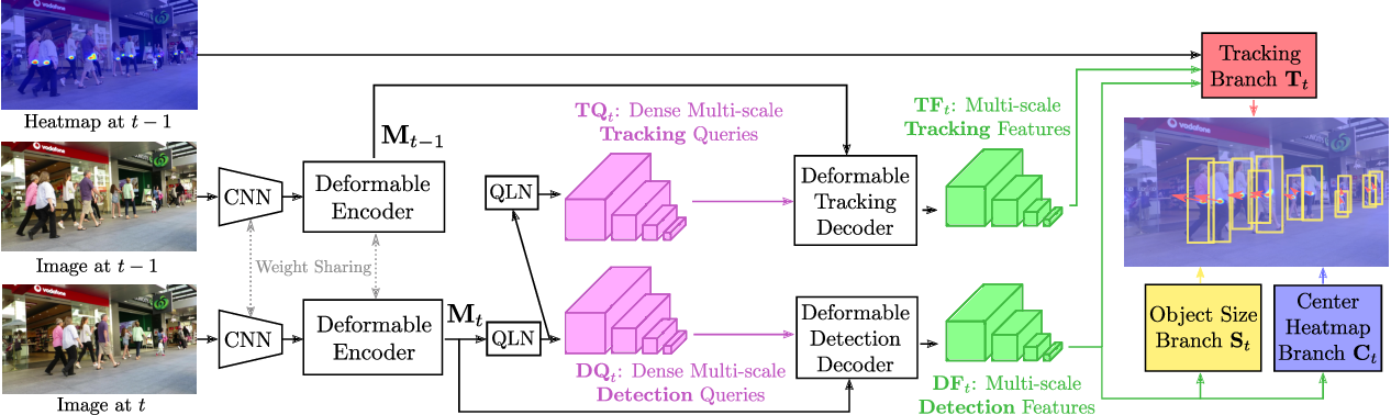 Figure 3 for TransCenter: Transformers with Dense Queries for Multiple-Object Tracking