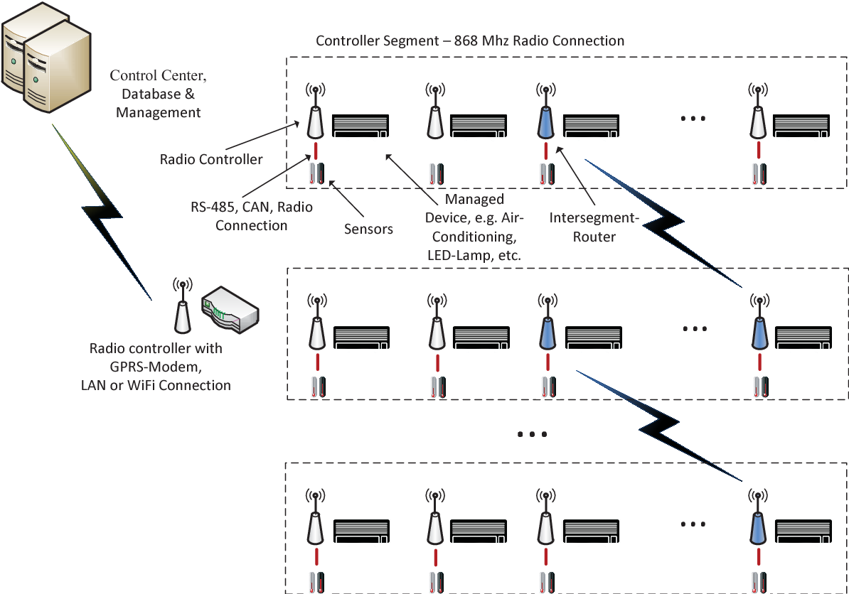 Internet of things communication protocol for low cost devices in figure 1 publicscrutiny Images