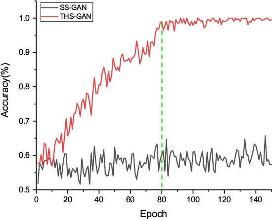 Figure 2 for Tensorizing GAN with High-Order Pooling for Alzheimer's Disease Assessment