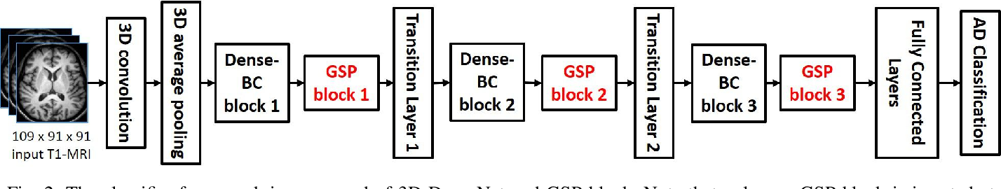 Figure 3 for Tensorizing GAN with High-Order Pooling for Alzheimer's Disease Assessment